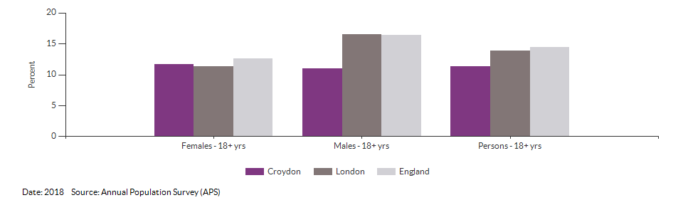 Smoking Prevalence in adults (18+) - current smokers (APS) for Croydon for 2018