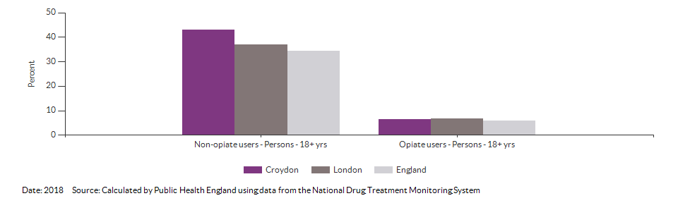 Successful completion of drug treatment in adults for Croydon for 2018
