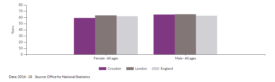 Disability-free life expectancy at birth for Croydon for 2016 - 18