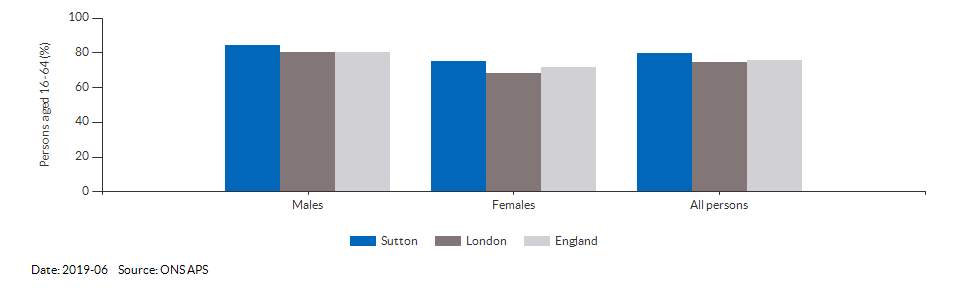 Employment rate in Sutton for 2019-03
