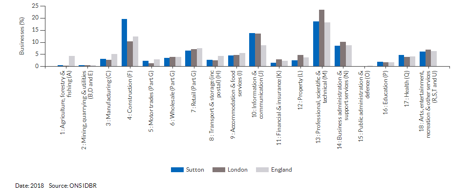 Enterprises by industry for Sutton for (2018)