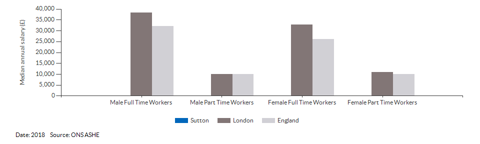 Median annual resident salaries for Sutton for (2018)