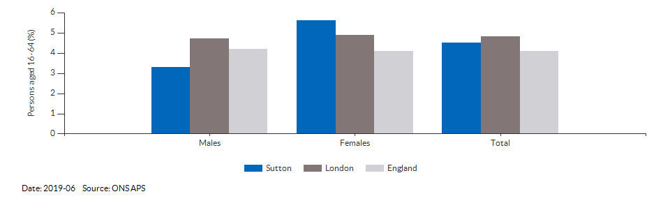 Unemployment rate in Sutton for 2019-03