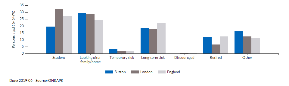 Reasons for economic inactivity in Sutton for 2019-03