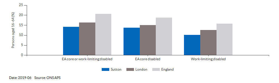 Disability (Equality Act) core level in Sutton for 2019-03