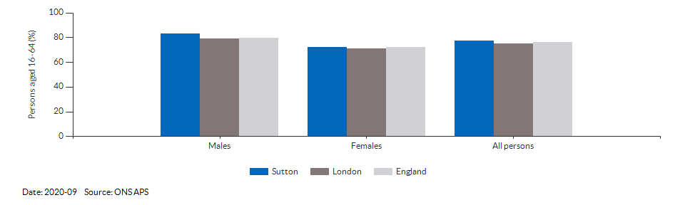 Employment rate in Sutton for 2020-09