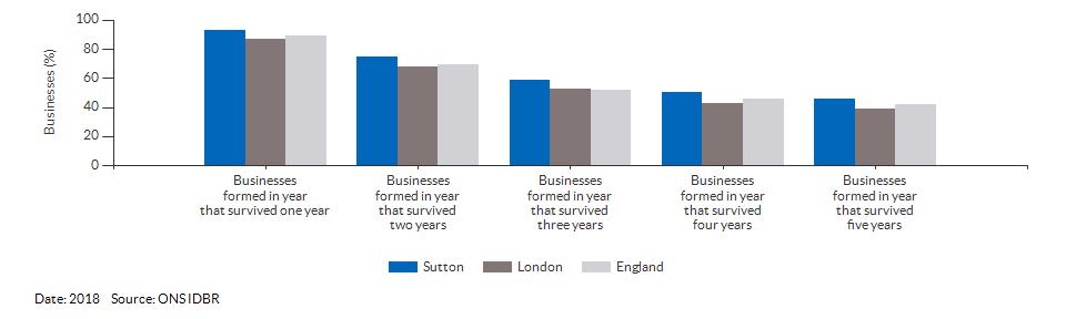 Enterprises by employment size for Sutton for (2018)