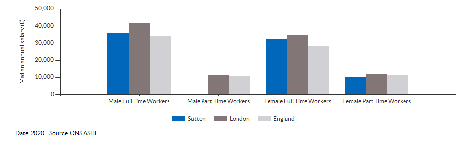 Median annual resident salaries for Sutton for (2020)