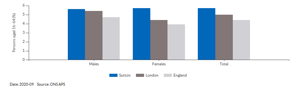 Unemployment rate in Sutton for 2020-09