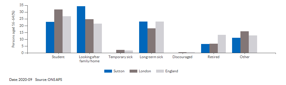 Reasons for economic inactivity in Sutton for 2020-09