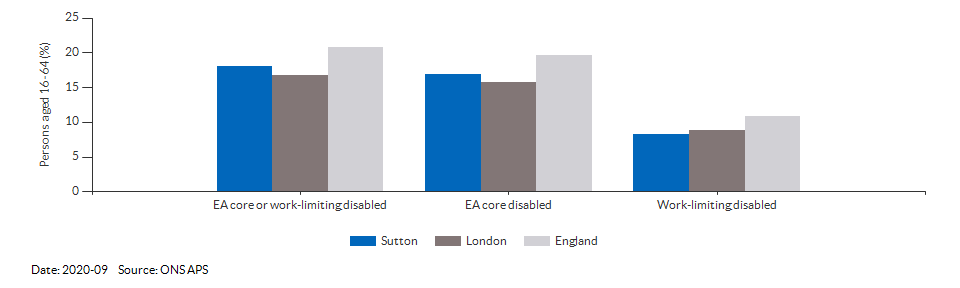 Disability (Equality Act) core level in Sutton for 2020-09