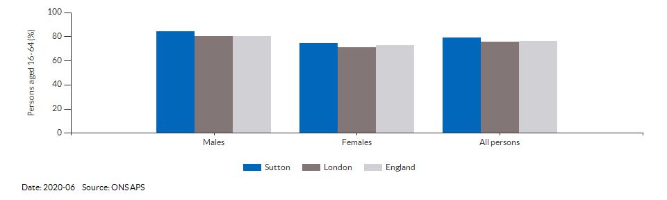 Employment rate in Sutton for 2020-06