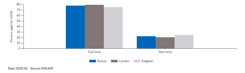 Full-time and part-time employment in Sutton for 2020-06