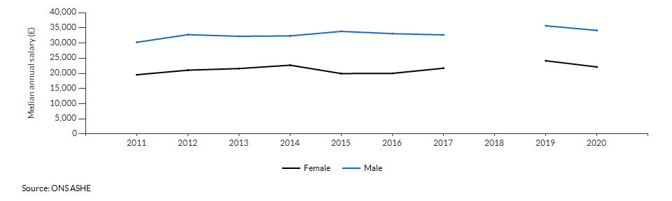 Median annual salary for resident males and females for Sutton over time