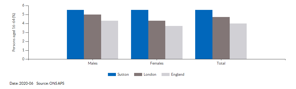 Unemployment rate in Sutton for 2020-06