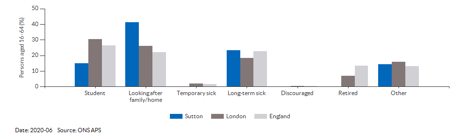 Reasons for economic inactivity in Sutton for 2020-06