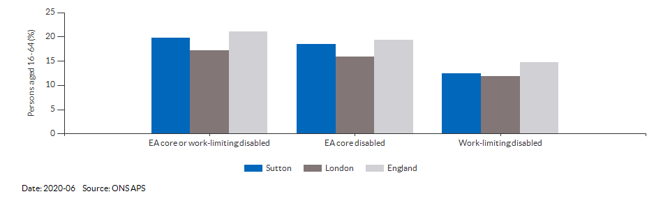 Disability (Equality Act) core level in Sutton for 2020-06