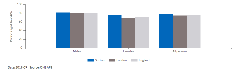 Employment rate in Sutton for 2019-09