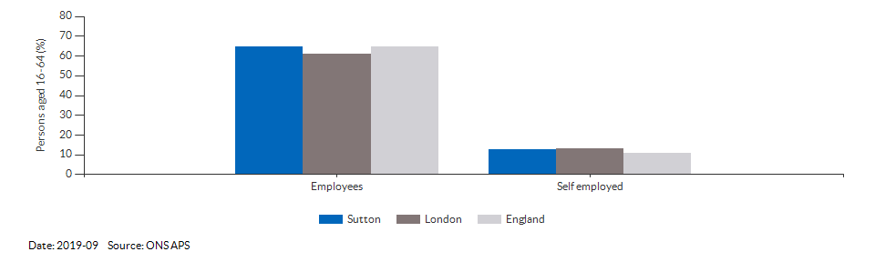 Occupations for the working age population in Sutton for 2011