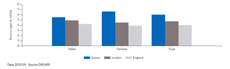 Unemployment rate in Sutton for 2019-09