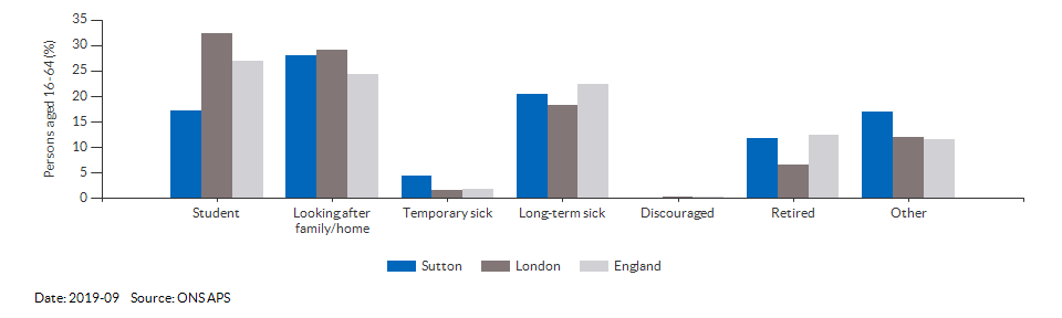 Reasons for economic inactivity in Sutton for 2019-09