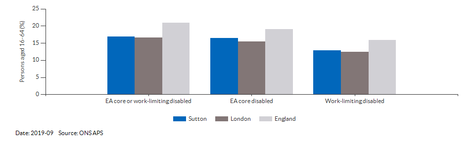Disability (Equality Act) core level in Sutton for 2019-09