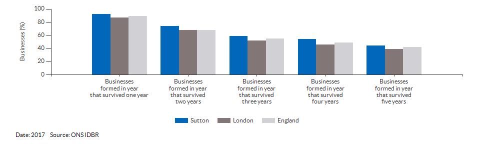 Enterprises by employment size for Sutton for (2017)