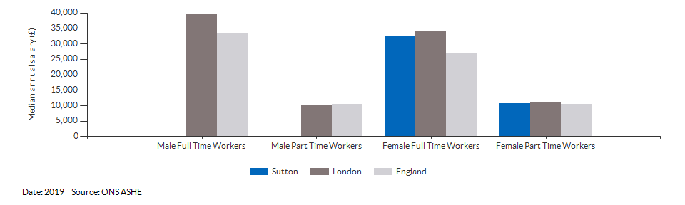 Median annual resident salaries for Sutton for (2019)