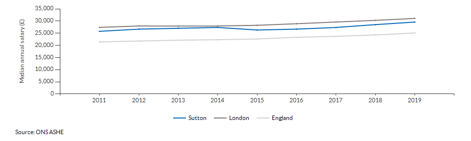 Median annual salary for all residents for Sutton over time