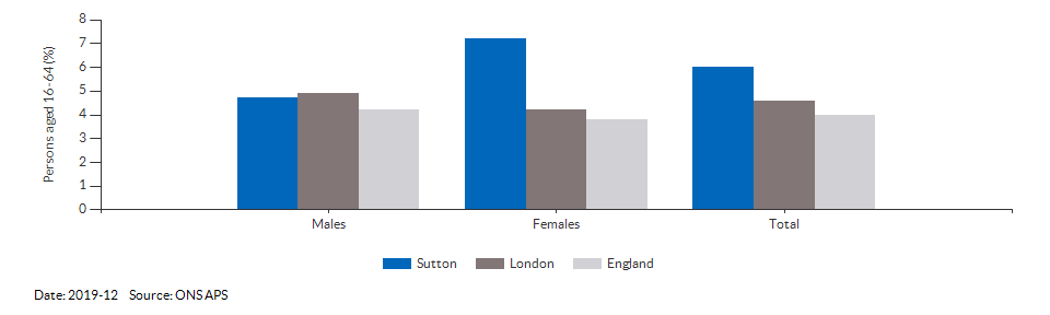 Unemployment rate in Sutton for 2019-12