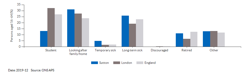 Reasons for economic inactivity in Sutton for 2019-12
