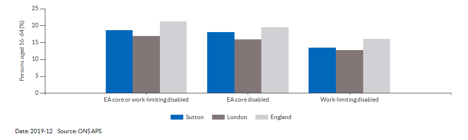 Disability (Equality Act) core level in Sutton for 2019-12