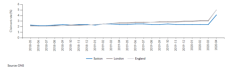 Claimant count for aged 16+ for Sutton over time