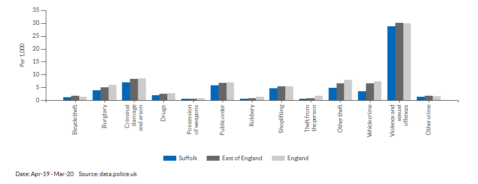 Crime rates by type for Suffolk for Apr-19 - Mar-20