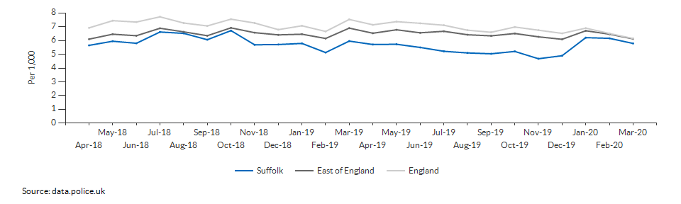 Total crime rate for Suffolk over time