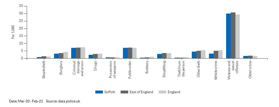 Crime rates by type for Suffolk for Mar-20 - Feb-21