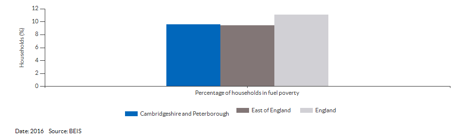 Households in fuel poverty for Cambridgeshire and Peterborough for 2016