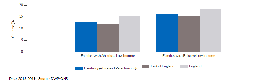 Percentage of children in low income families for Cambridgeshire and Peterborough for 2018-2019
