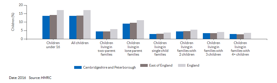 Percentage of children in low income families for Cambridgeshire and Peterborough for 2016