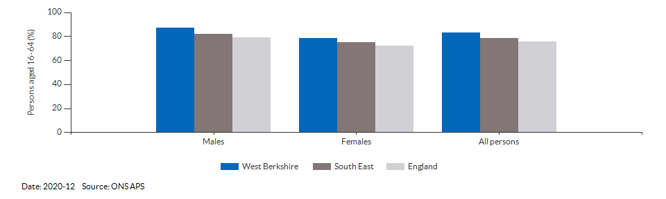 Employment rate in West Berkshire for 2020-12