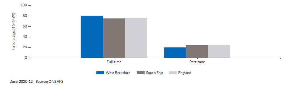 Full-time and part-time employment in West Berkshire for 2020-12