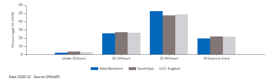 Occupations for the working age population in West Berkshire for 2011