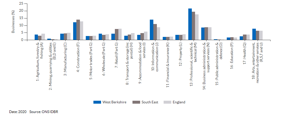 Enterprises by industry for West Berkshire for (2020)
