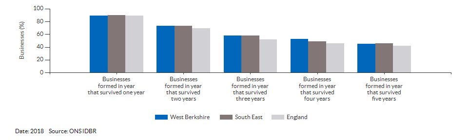 Enterprises by employment size for West Berkshire for (2018)