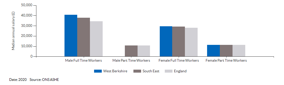 Median annual resident salaries for West Berkshire for (2020)