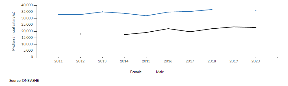 Median annual salary for resident males and females for West Berkshire over time