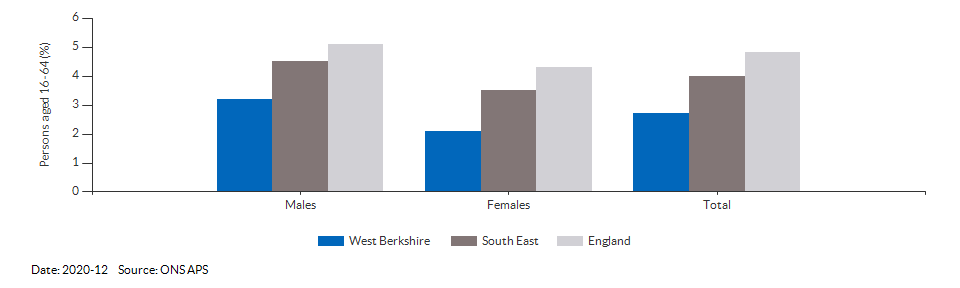 Unemployment rate in West Berkshire for 2020-12