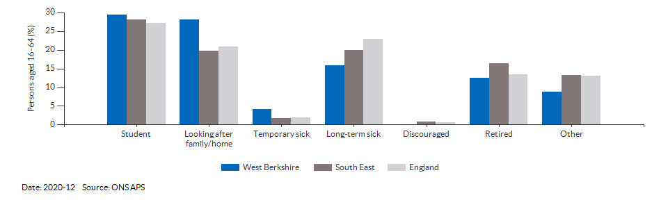 Reasons for economic inactivity in West Berkshire for 2020-12