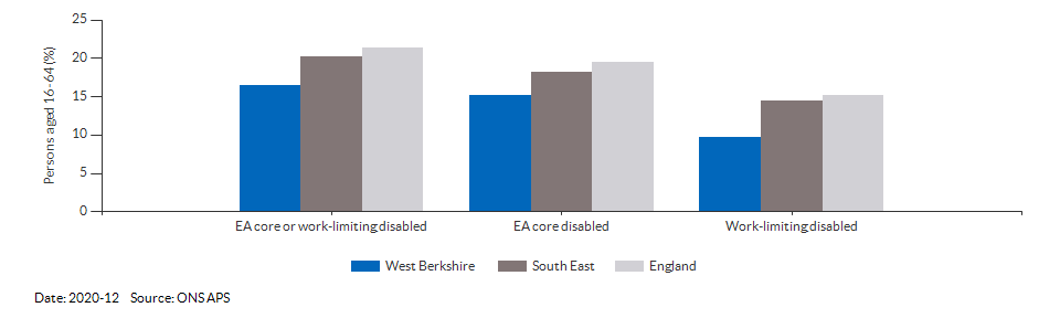 Disability (Equality Act) core level in West Berkshire for 2020-12