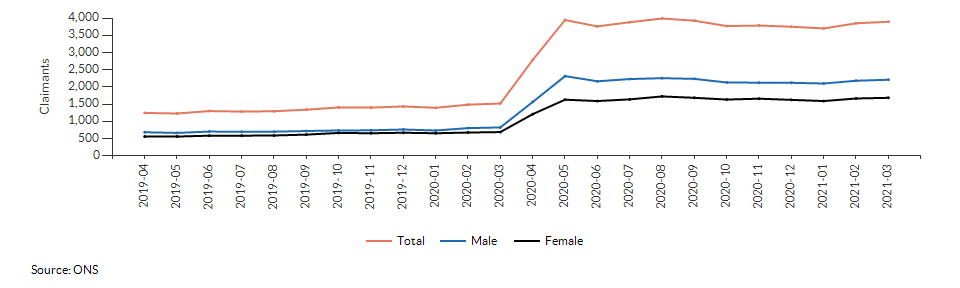 Claimant count for aged 16+ for West Berkshire over time